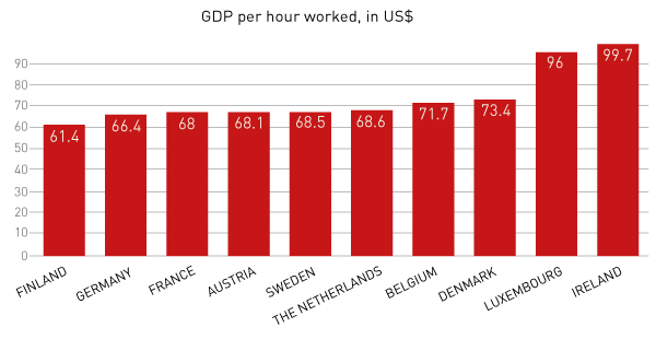 GDP per hour worked in different european countries