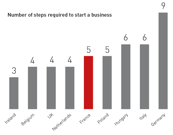 Number of steps required to start a business