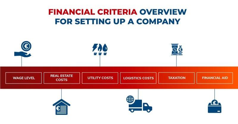Financial criteria