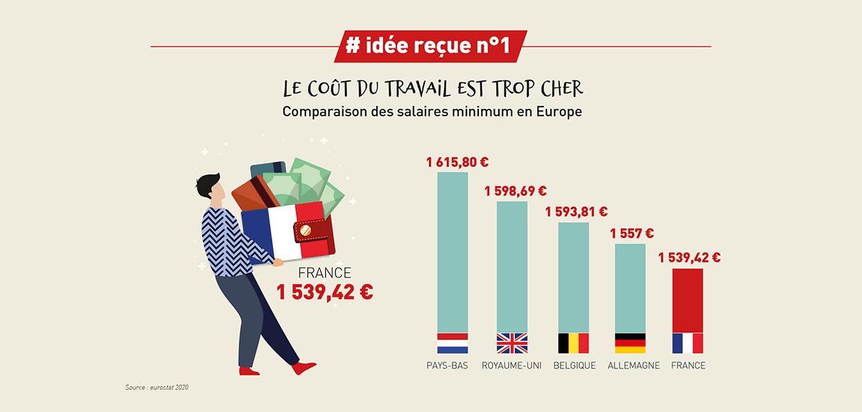 dire non aux idées reçues sur le business en France