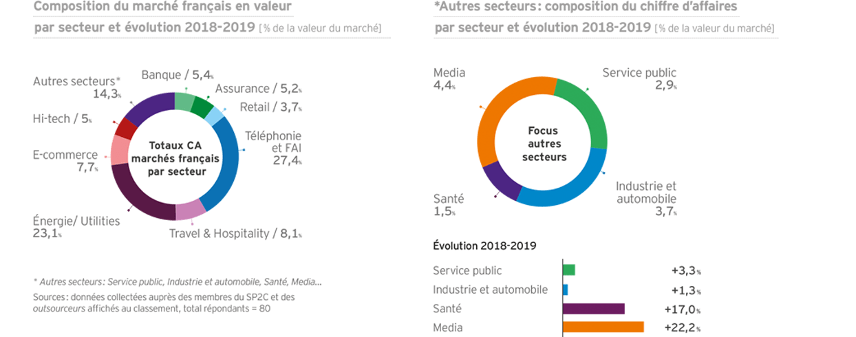 Composition du CA de la relation client par secteur et évolution 2018-2019