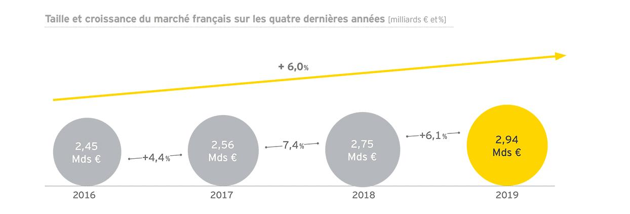 Taille et croissance du marché français de la relation client de 2016 à 2019