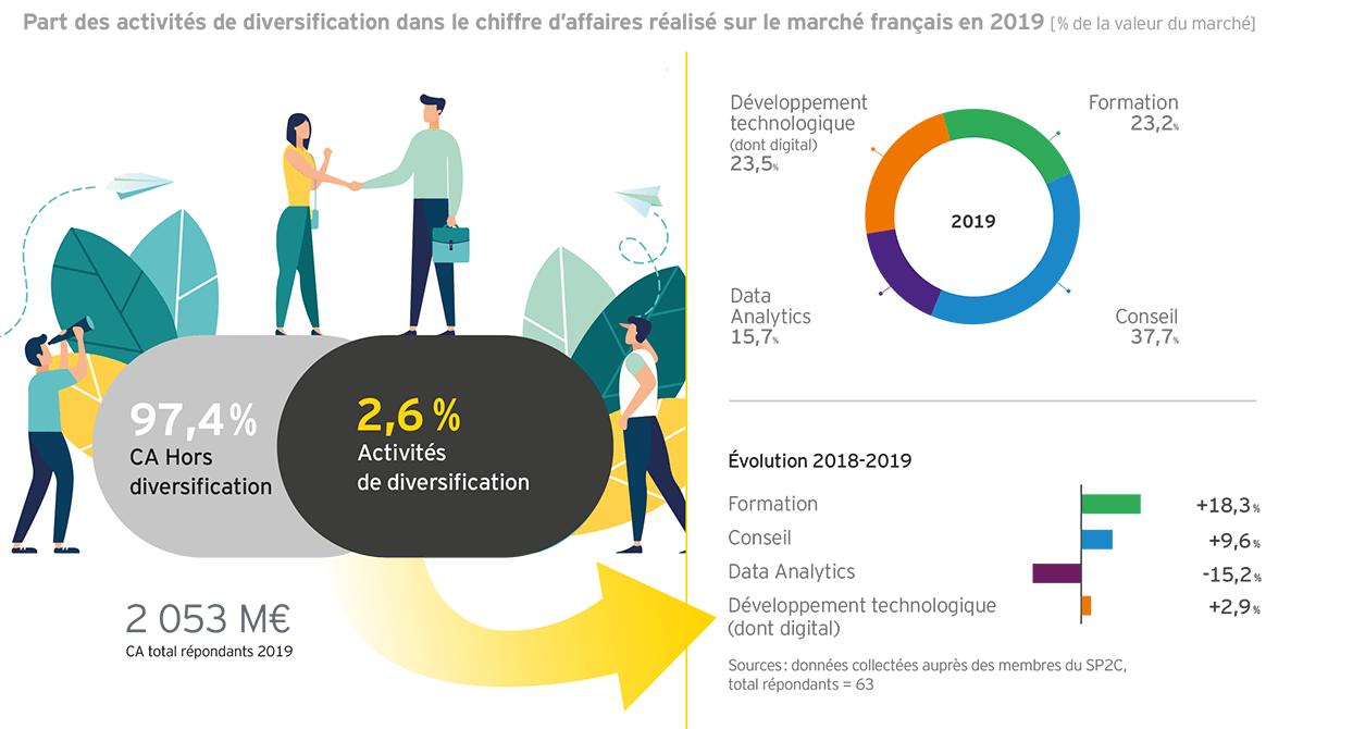 Part des activités de diversification dans le CA réalisé sur le marché français en 2019
