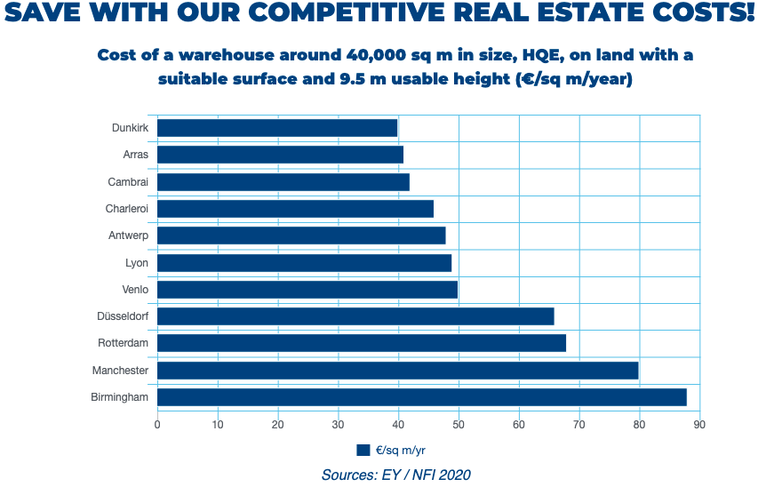 Real estate costs comparator in logistics. Comparing 11 cities, Dunkirk is less expansive.