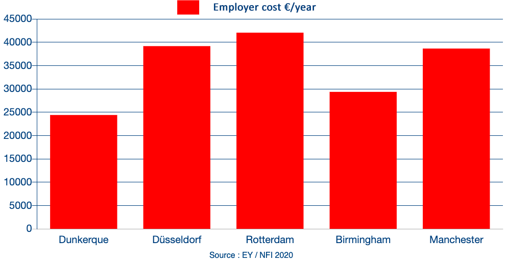 Salary costs comparator in logistics. Comparing 5 cities, Dunkirk being the less expansive.